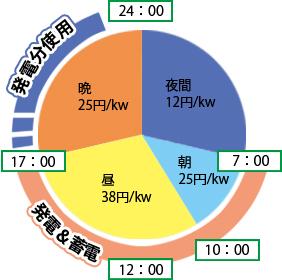 お得な発電・蓄電・売電